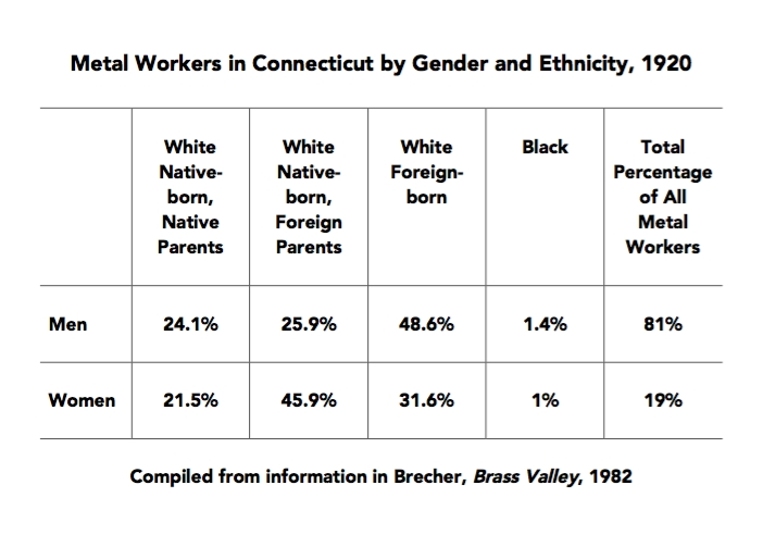 Metal Workers in Connecticut by Gender and Ethnicity, 1920